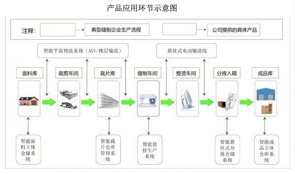 縫制車間智能化專家,瑞晟智能進軍汽車領域能否凱旋?