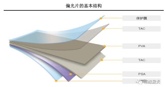 """OLED偏光片那么贵,看盛雄激光如何为显示行业保""""价""""护航!"""