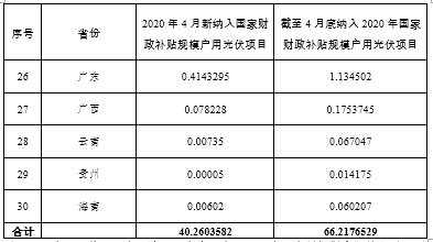 403 MW! 能源局公布户用光伏4月份新增情况,已占9%补贴指标