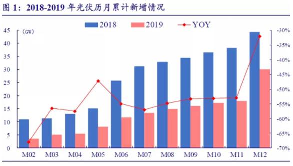 资本 | 晶澳科技增募52亿 光伏补贴迎来最后一年
