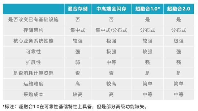 """""""超融合+傲腾""""PK中高端全闪:8个维度教你看清基础架构之争"""