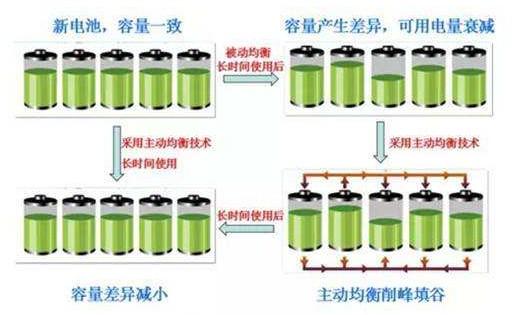 BMS电池均衡