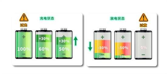 电池容量一直,SOC不一致,充放电瓶颈