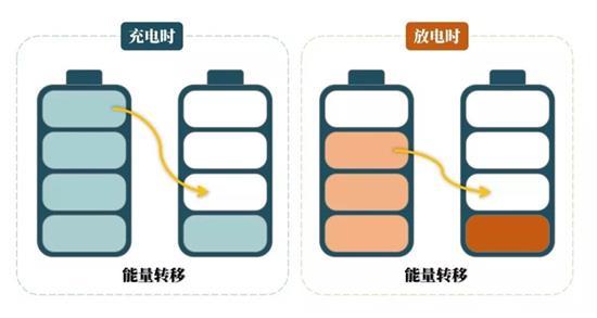 主动均衡在充放电示意图