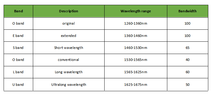 WDM波分复用中什么是C波段、L波段?
