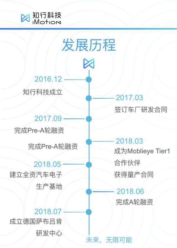 AI芯天下丨资本丨知行科技近亿元融资,用本土优势锁定L2+自动驾驶