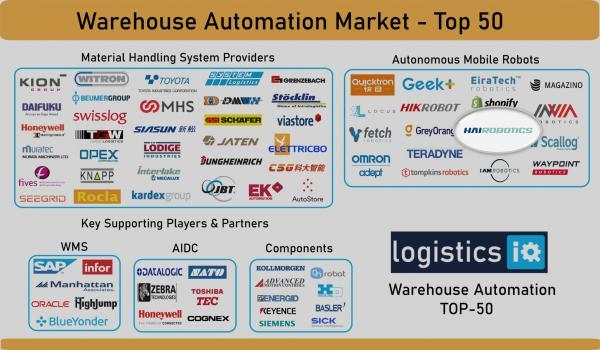 LogisticsIQ发布全球仓储自动化市场图谱,海柔创新入选TOP50仓储自动化公司