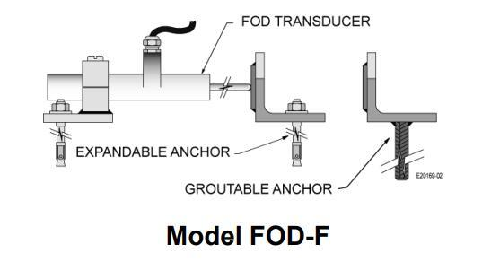 应用于测量运动中的光纤位移传感器