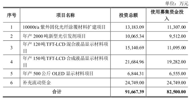 新材料情报NMT   资本   飞凯材料:紫外固化光纤光缆涂覆材料龙头 募资8.25亿元布局多领域