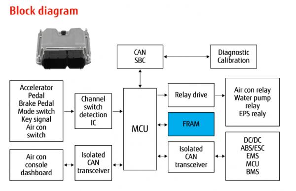 从新能源汽车到智能充电桩,富士通打造车联网存储IC完美阵列