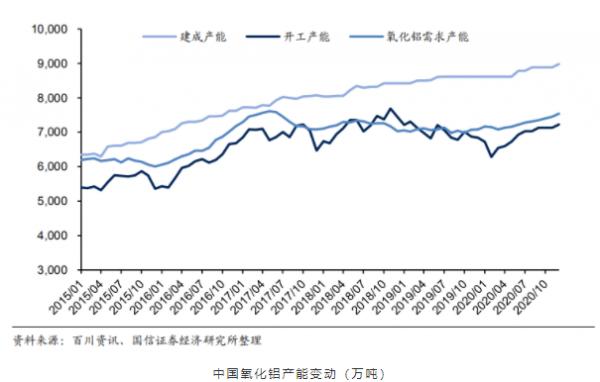新材料情报NMT | 热点 | 经济内循环,电解铝高利润能维持多久