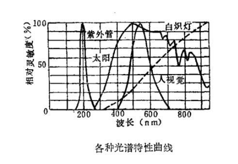 详解紫外线传感器的三大结构分类