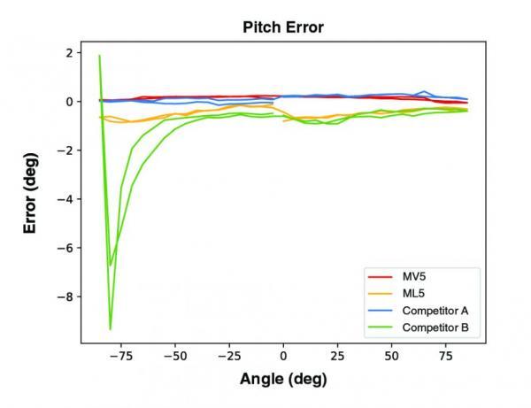 可靠数据的驱动力:使用实际输入来测试微应变惯性传感器