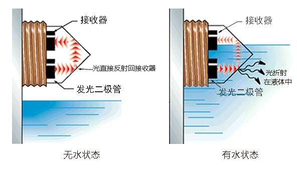 光电式液位传感器遇到误判情况解决方法