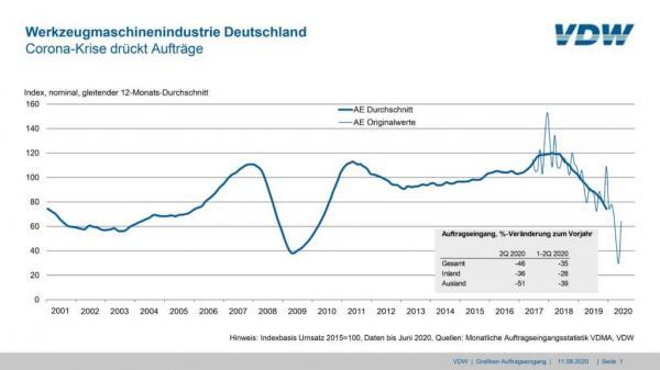 德国机床上半年订单暴降35%,打击沉重!