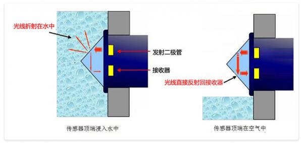 如何才能判断设备内部有水和无水状态?