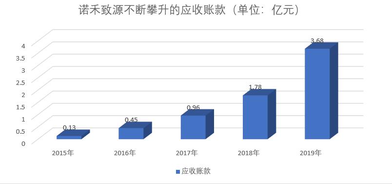 """""""中间商""""诺禾致源 IPO藏暗礁"""
