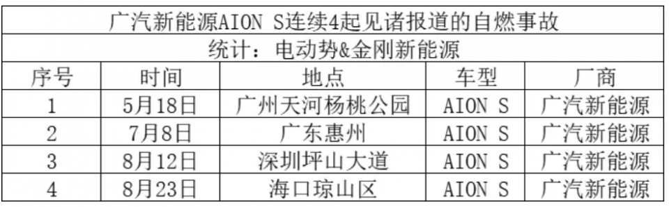 突发,广汽新能源Aion S发生第5起自燃