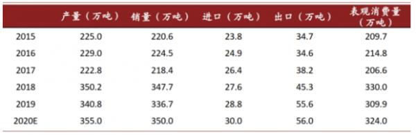 新材料情报NMT    表面活性剂:千亿细分市场,龙头迈入高速增长期