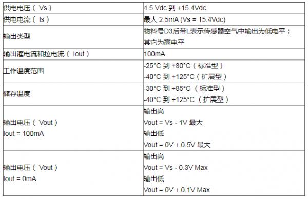 液位传感器方案:光电式液位传感器应用详解