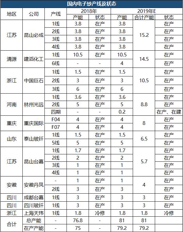 新材料情报NMT | 中国巨石:电子玻纤纱国内龙头 极致的产业链一体化建筑核心优势