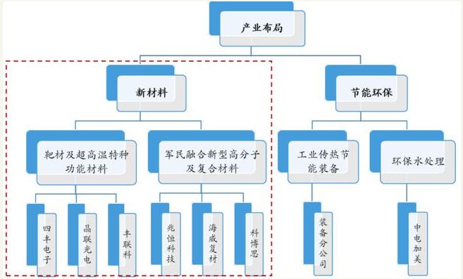 新材料情报NMT | 隆华科技:新材料隐形冠军孵化平台 占领各细分行业第一