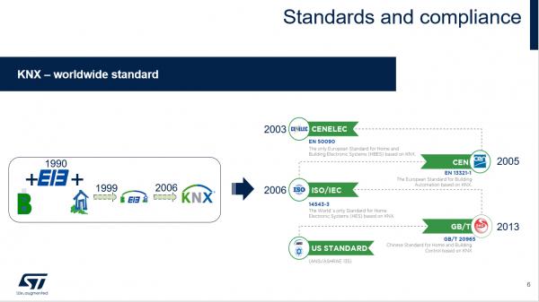 ST白雅伟:基于智能楼宇系统的物联网通讯技术