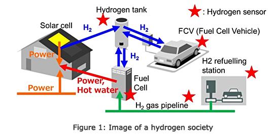 氢气传感器在工业控制领域的应用