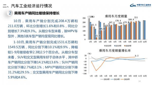 10月乘用车共销售211万辆 同比增速高于上月