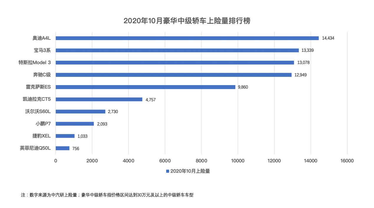 中汽研公布0月豪華中級轎車上險量排行榜,奧迪A4L領銜BBA