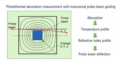 材料及薄膜弱吸收的测量意义