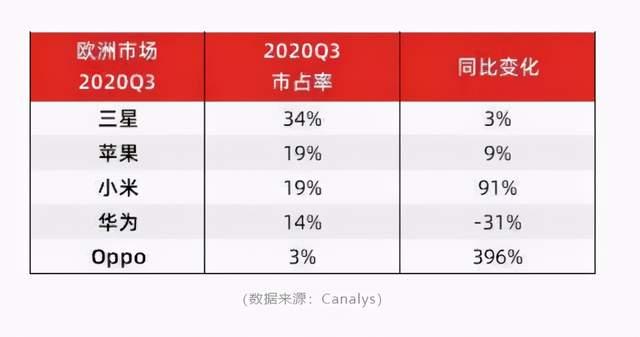 中国手机品牌的出货量在欧洲市场近乎倍增,即将击败苹果进入前二