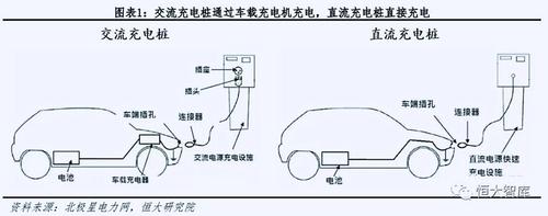充电桩直流快充和交流慢充有哪些优缺点?