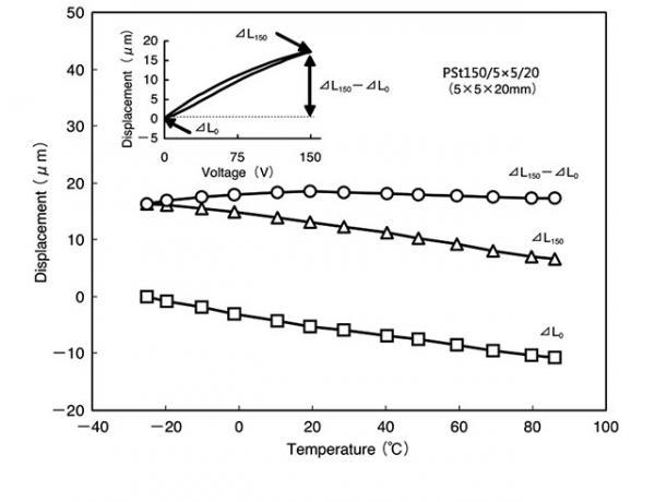 温度变化对PZT压电陶瓷促动器/平台的影响