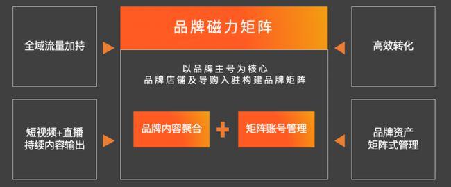 """快手汽車內容曝光100億人次,""""老鐵文化""""是否能助中國車市突出重圍?"""