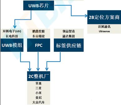 AI芯天下丨产业丨UWB市场,开启新一轮物联网终端技术生态格局
