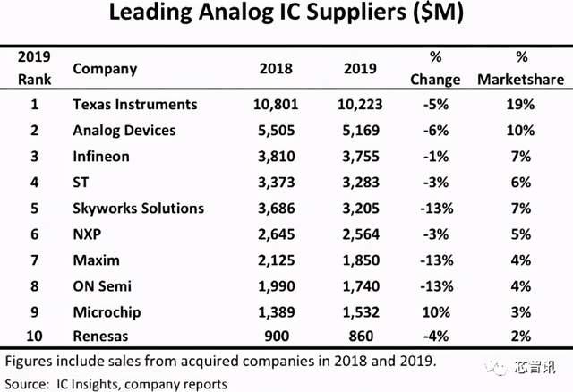 忧虑失去中国市场,美国芯片企业亚德诺加码投资中国市场