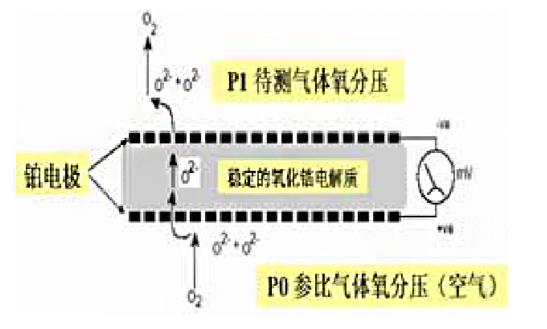 氧化锆作为高温电解质,如何在氧传感器上施展身手?