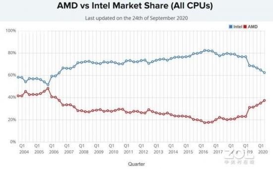 "AMD、Apple、ARM围堵下,intel的""离婚冷静期""冷得刺骨"