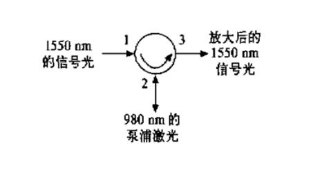 光纤环形器有什么作用?-