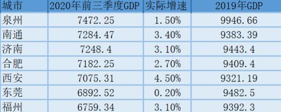GDP萬億城市俱樂部再次擴容,合肥、泉州和南通的喜和憂