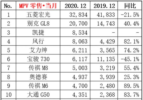12月MPV销量排行榜前十:五菱宏光稳居第一,宝骏730同比下滑最严重