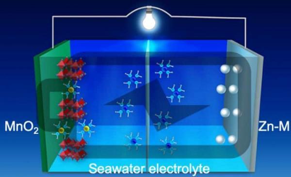 美国研发以海水为电解质的水性电池  展现出高效稳定的能量密度