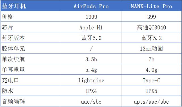真无线蓝牙耳机南卡lite Pro和AirPods谁更值得入手?