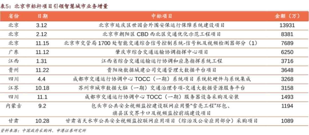 北京,探索「宜居」的技术路径