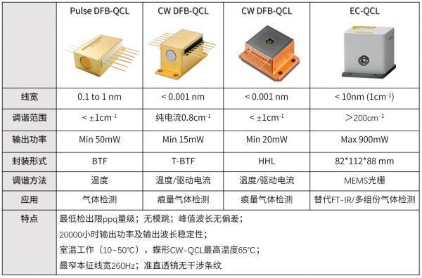 红外激光光谱:谢邀,痕量气体检测,用QCL确实香