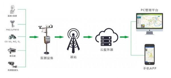 大气环境质量监测系统助力城市环境空气质量监测