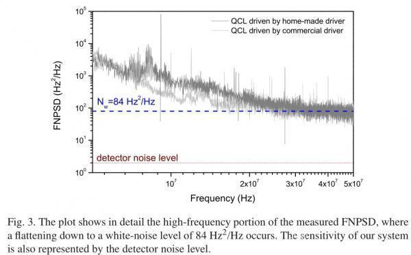 量子级联激光器在痕量气体分析中的应用实例