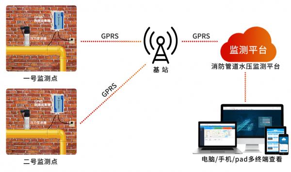 简述压力变送器在消防管道水压监测中的应用