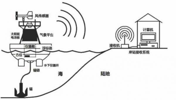超声波风速传感器在海上风速监测中的作用